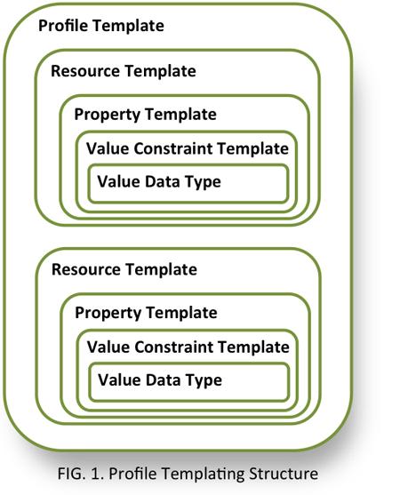 application profile template
